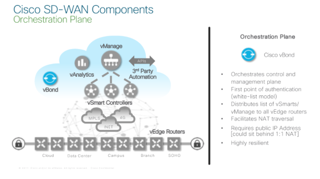 Blog Resurrection A Review Of Cisco S Sdwan Propositions