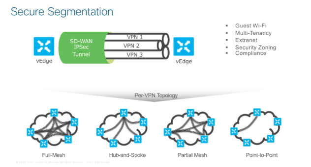 Blog Resurrection - A review of Cisco's SDWAN propositions